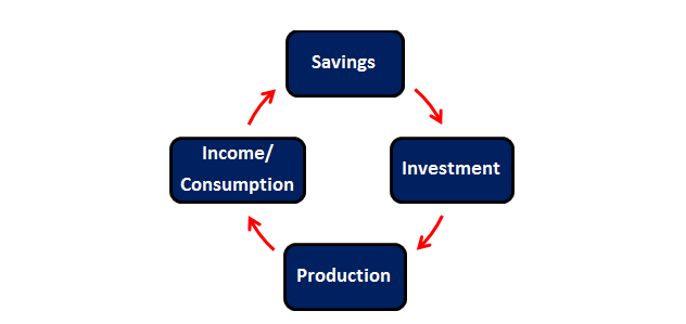 Virtuous-Investment-Cycle-720-Global.png